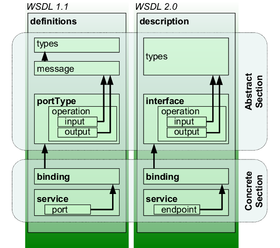 Representation of concepts defined by WSDL 1.1 and WSDL 2.0 documents.